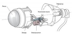 схема биксеноновой линзы